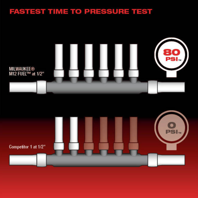 Up To 65% Faster Sealing at 45 Degrees Fahrenheit