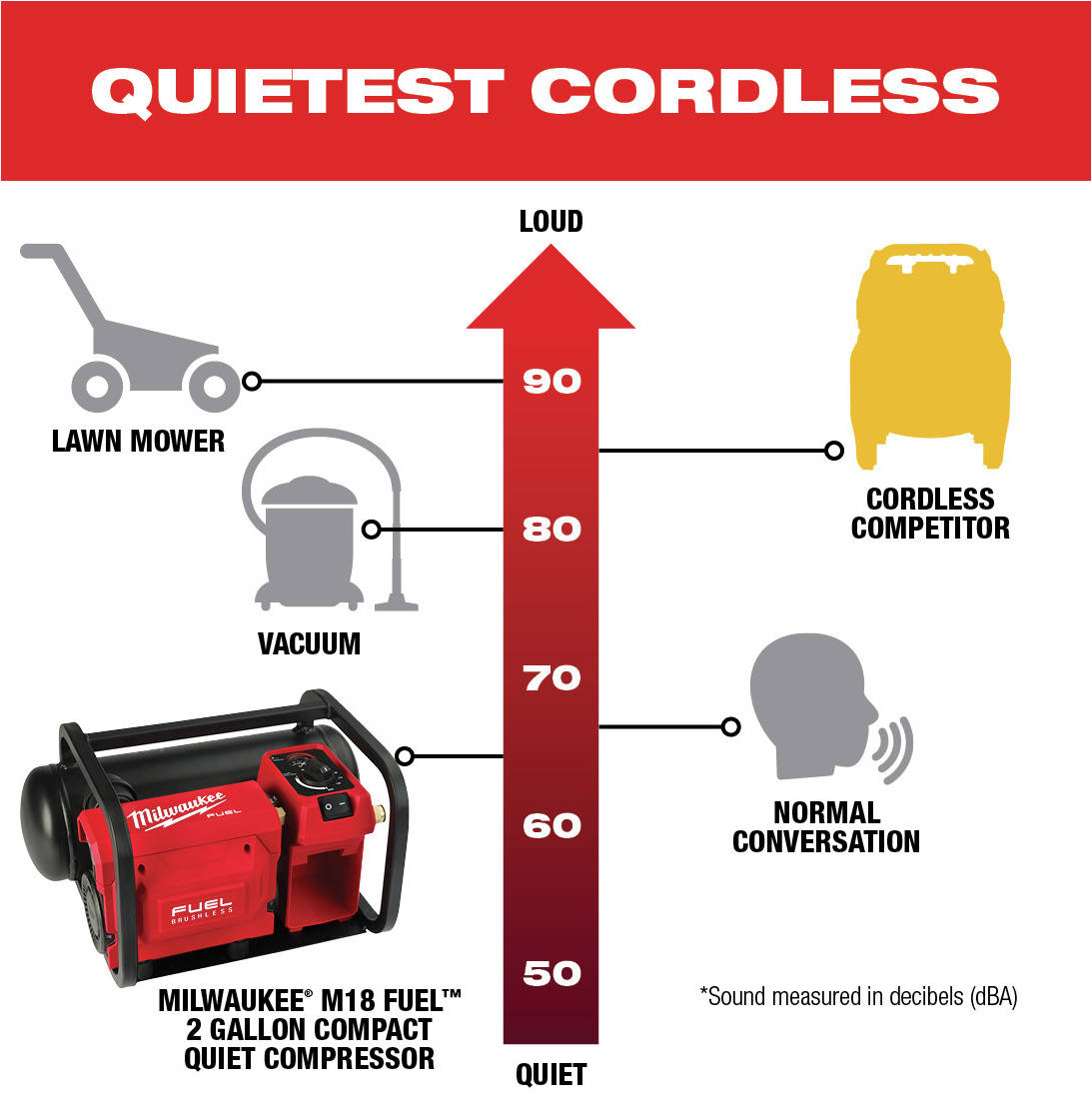 M18 FUEL Compressor is the quietest in the industry