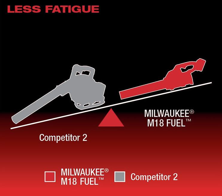 Less Fatigue